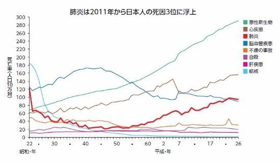 %ef%bc%95%ef%bc%95%ef%bc%90%e3%80%80%e6%ad%bb%e4%ba%a1%e5%8e%9f%e5%9b%a0%e6%8e%a8%e7%a7%bb